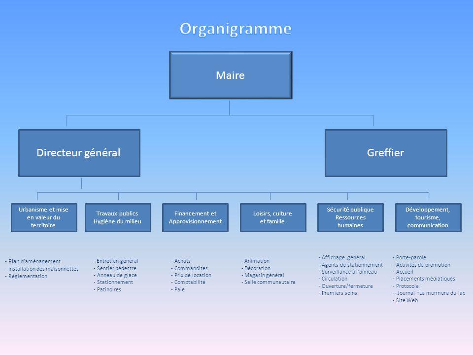 Organigramme Maire Directeur général Greffier
