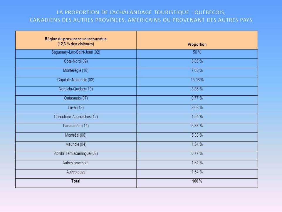 La proportion de l'achalandage touristique : québécois, canadiens des autres provinces, américains ou provenant des autres pays