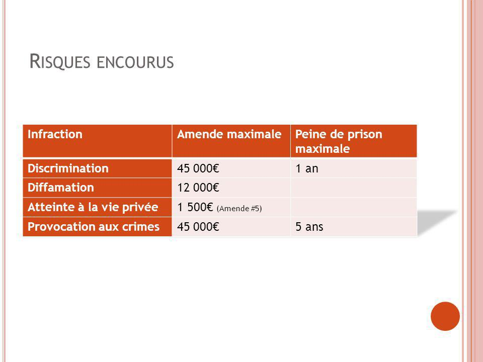 Risques encourus Infraction Amende maximale Peine de prison maximale