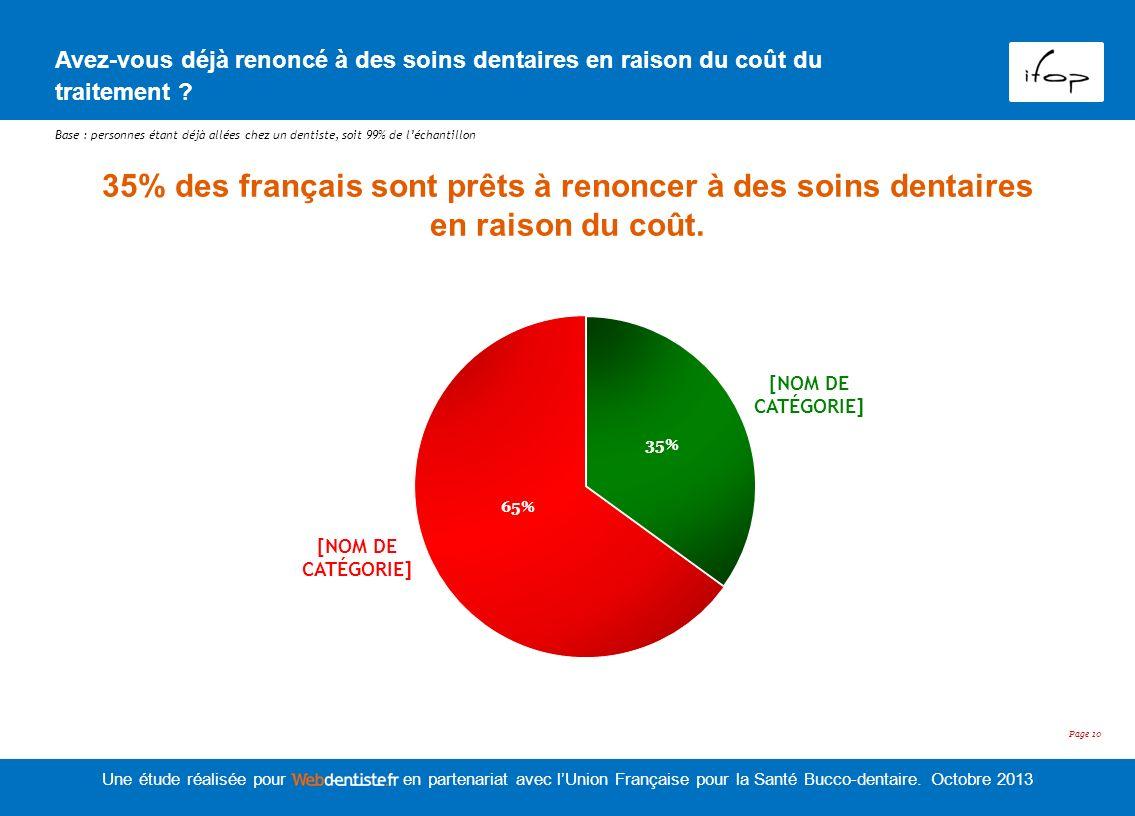 35% des français sont prêts à renoncer à des soins dentaires