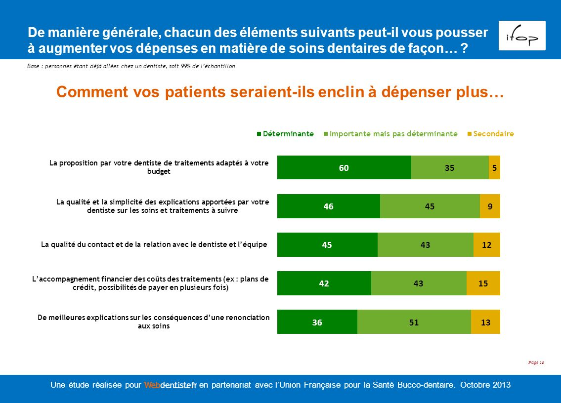Comment vos patients seraient-ils enclin à dépenser plus…