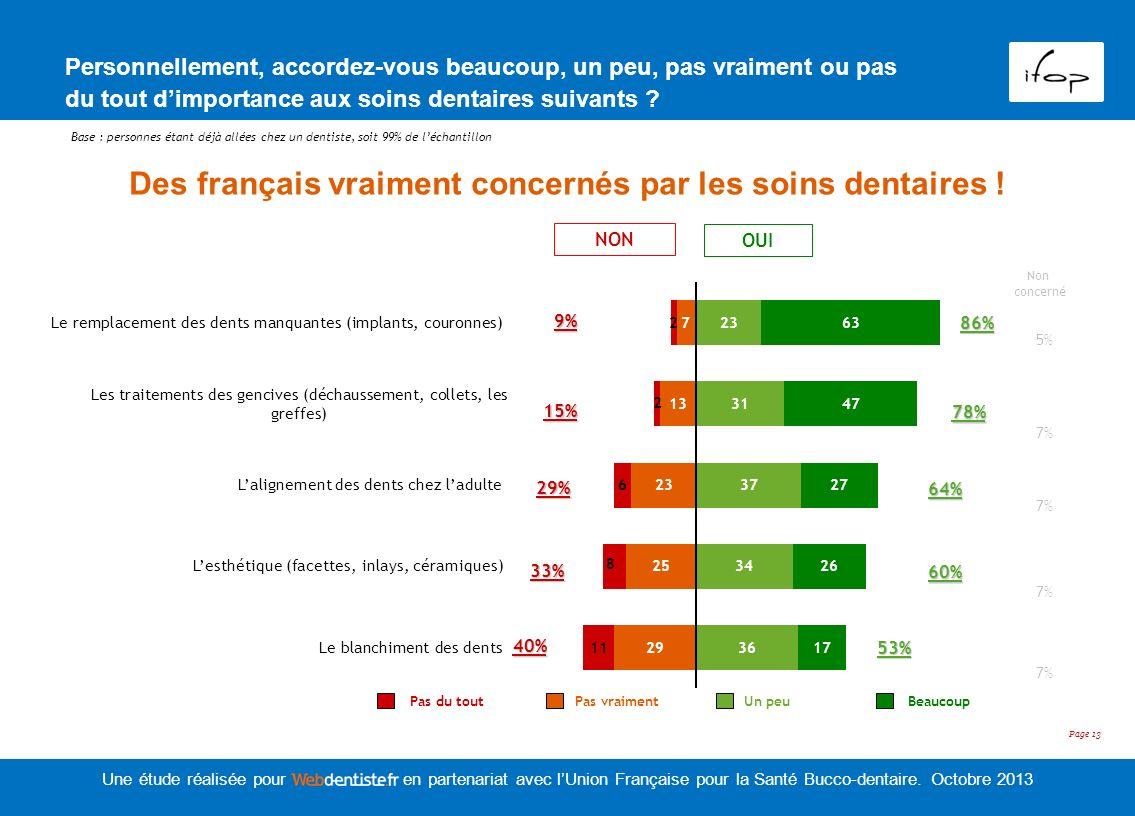 Des français vraiment concernés par les soins dentaires !