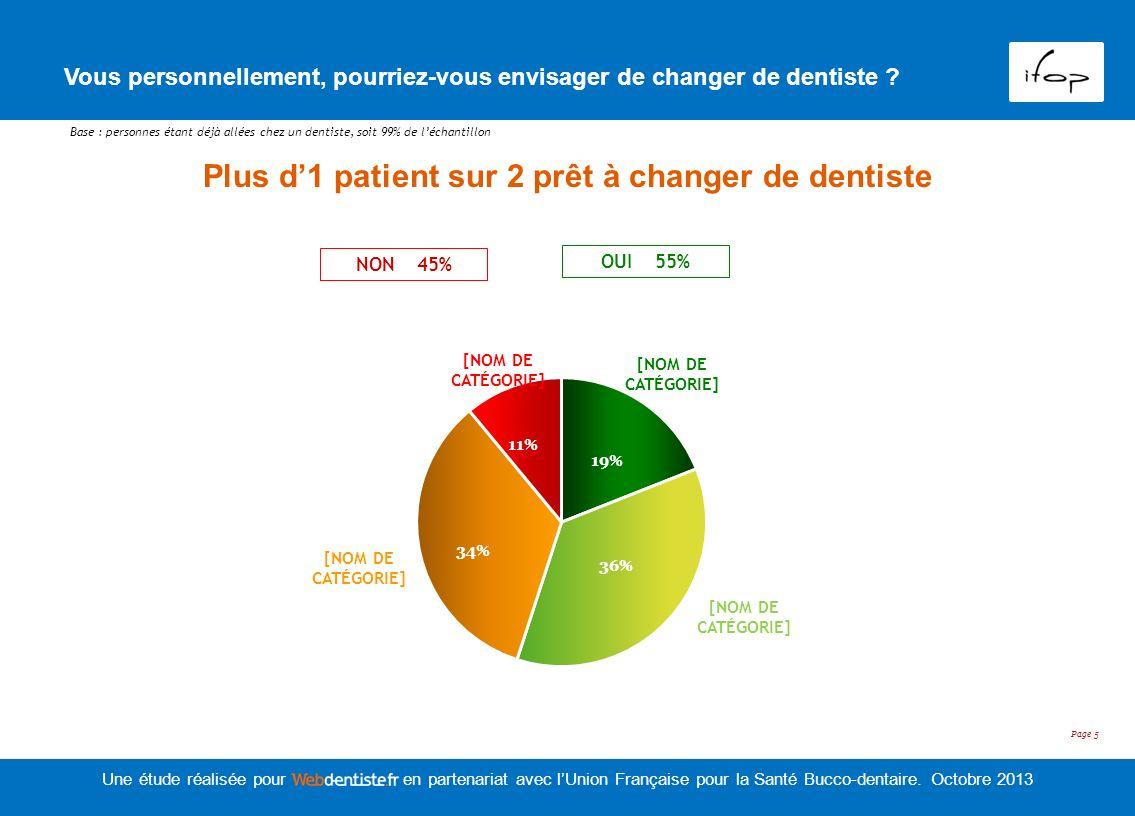 Plus d'1 patient sur 2 prêt à changer de dentiste