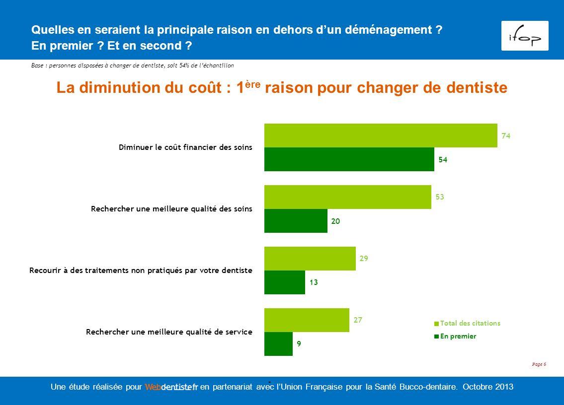 La diminution du coût : 1ère raison pour changer de dentiste