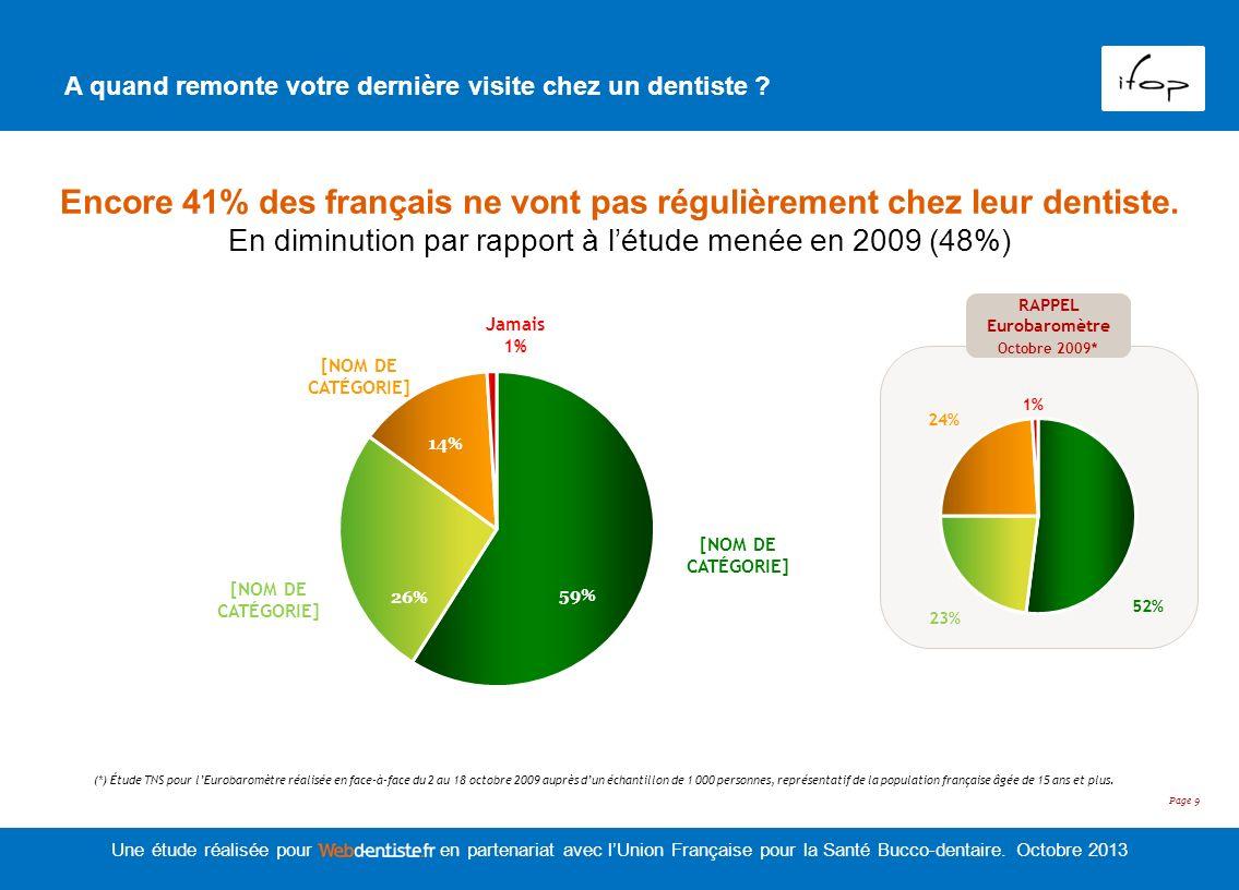 Encore 41% des français ne vont pas régulièrement chez leur dentiste.