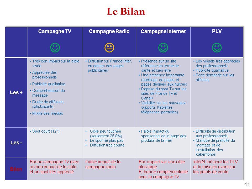   Le Bilan Campagne TV Campagne Radio Campagne Internet PLV Les +