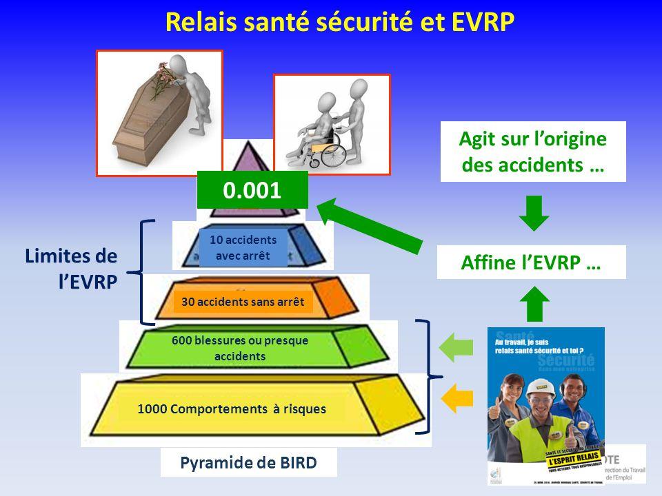 Relais santé sécurité et EVRP