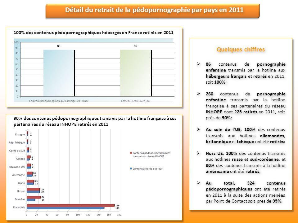Détail du retrait de la pédopornographie par pays en 2011