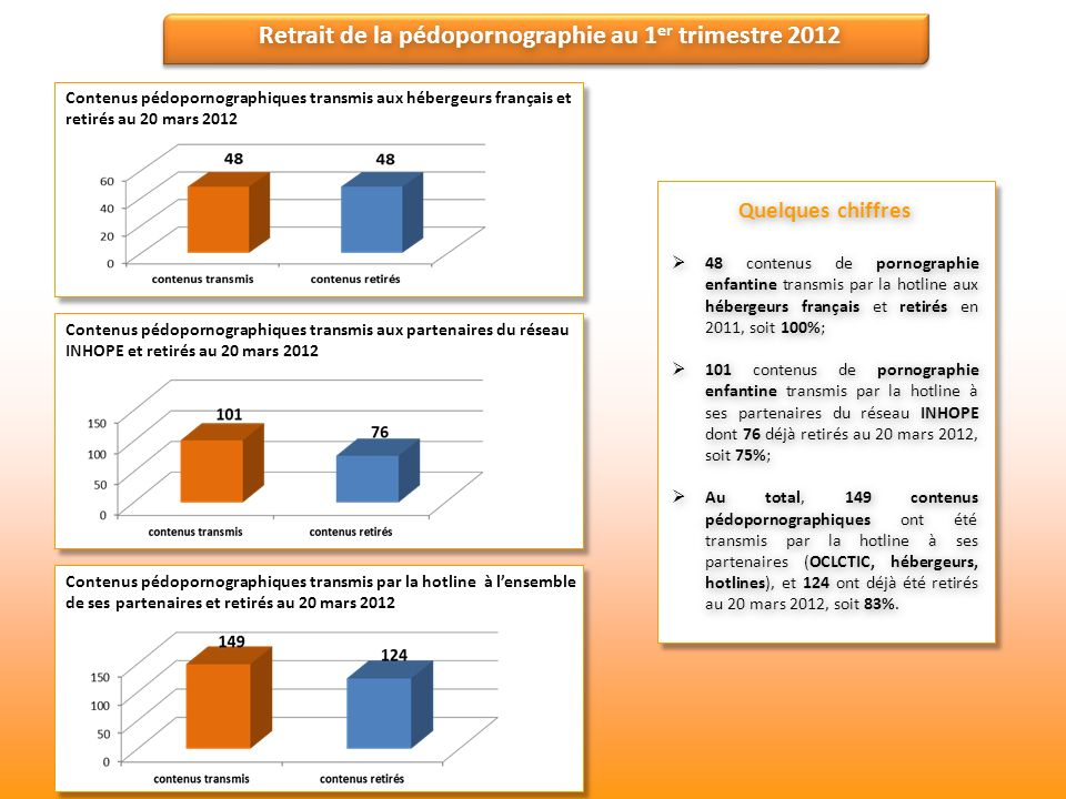Retrait de la pédopornographie au 1er trimestre 2012
