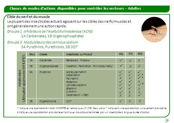Utilisation approuvée WHOPES