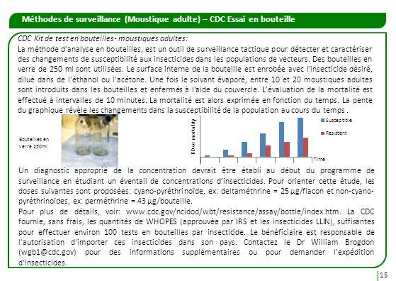 Méthodes de surveillance (Moustique adulte) – CDC Essai en bouteille
