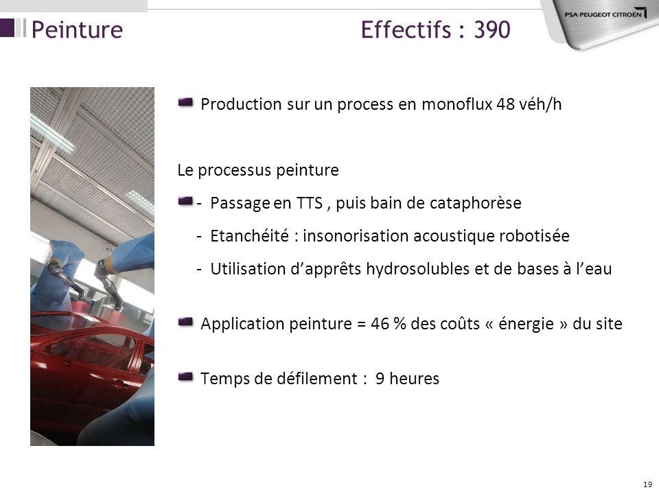 Peinture Effectifs : 390 Production sur un process en monoflux 48 véh/h. Le processus peinture.