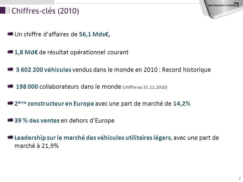 Chiffres-clés (2010) Un chiffre d'affaires de 56,1 Mds€,