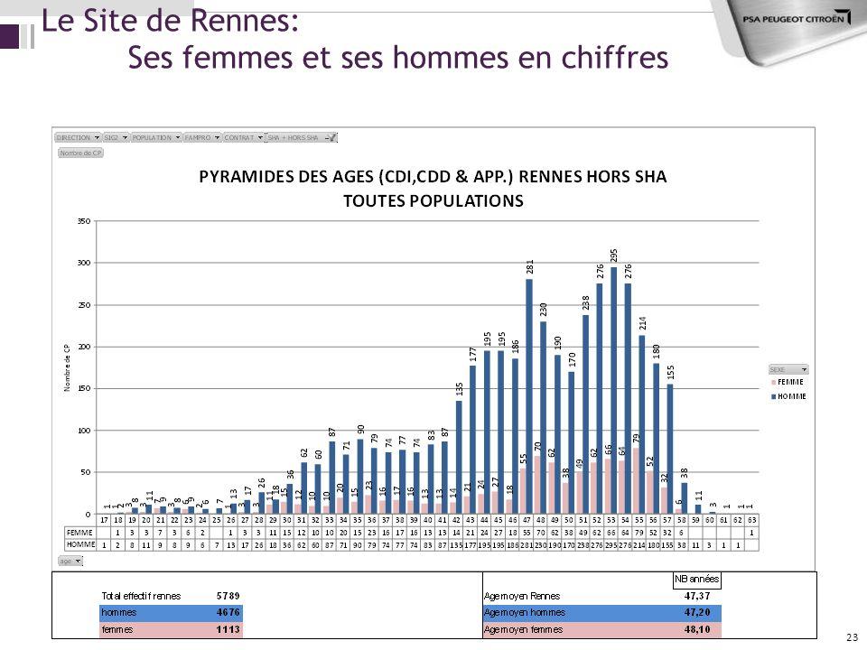 Le Site de Rennes: Ses femmes et ses hommes en chiffres