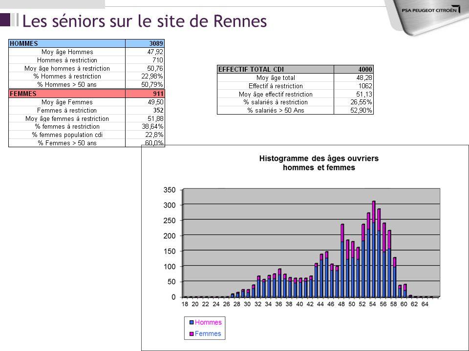 Les séniors sur le site de Rennes
