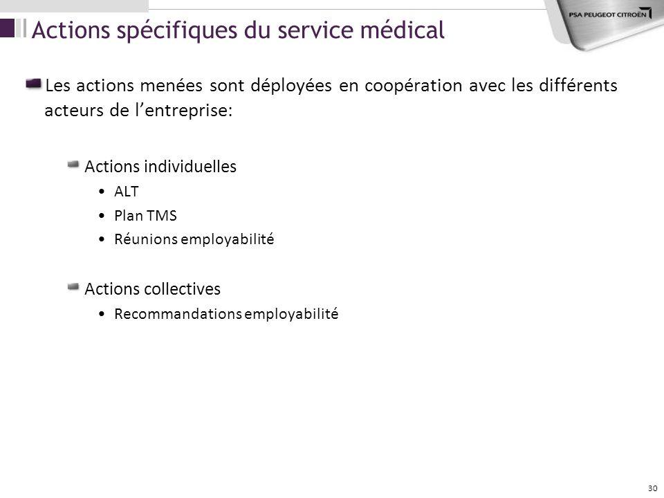 Actions spécifiques du service médical
