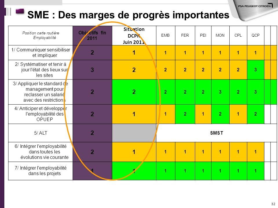 SME : Des marges de progrès importantes