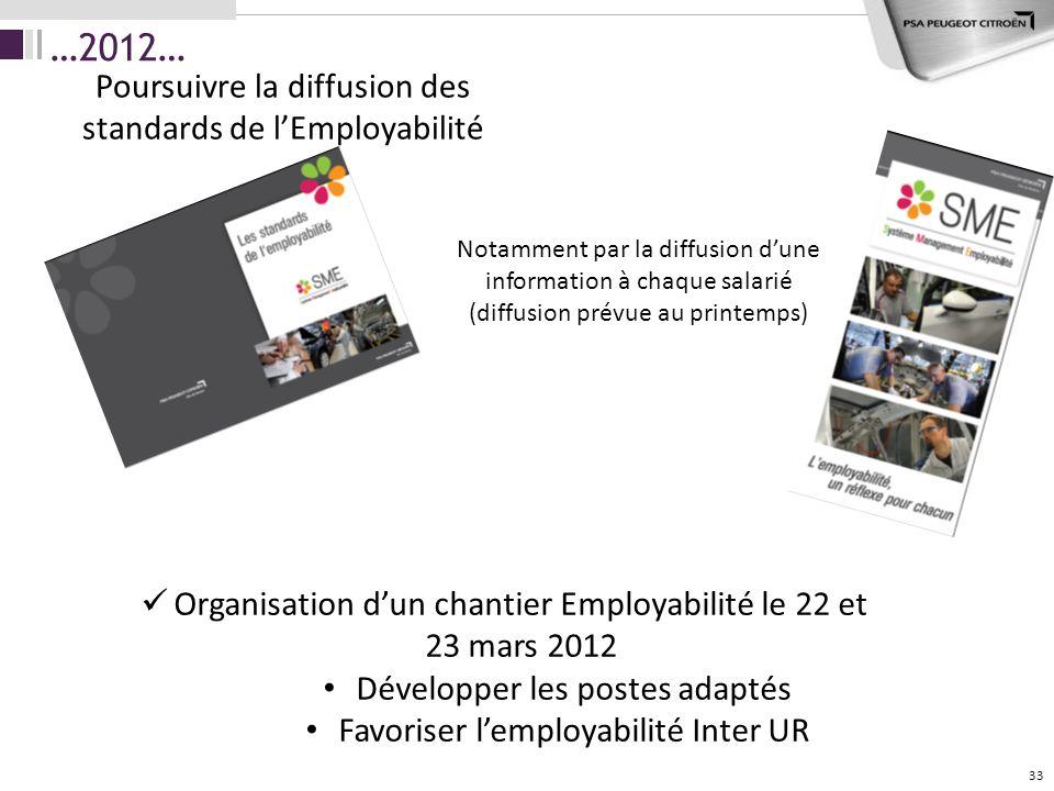 …2012… Poursuivre la diffusion des standards de l'Employabilité