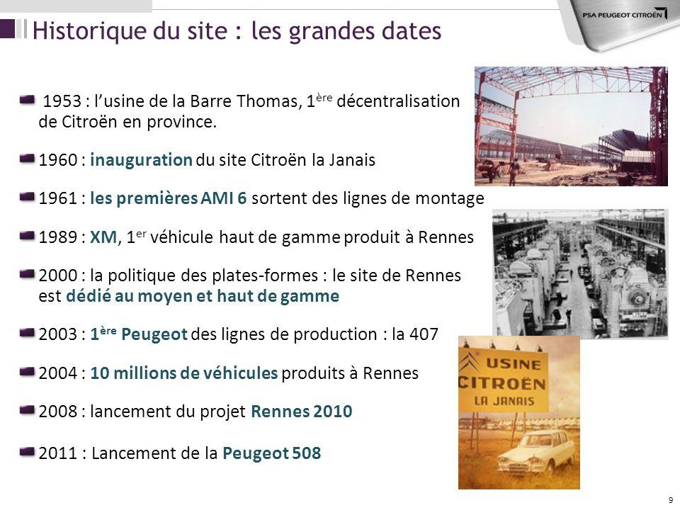Historique du site : les grandes dates