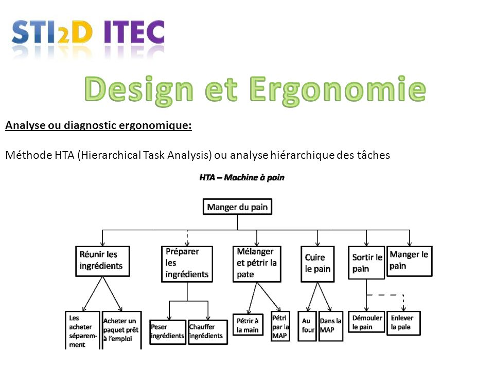 Design et Ergonomie Analyse ou diagnostic ergonomique: