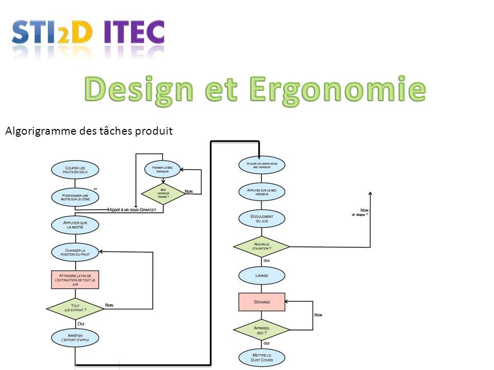 Design et Ergonomie Algorigramme des tâches produit
