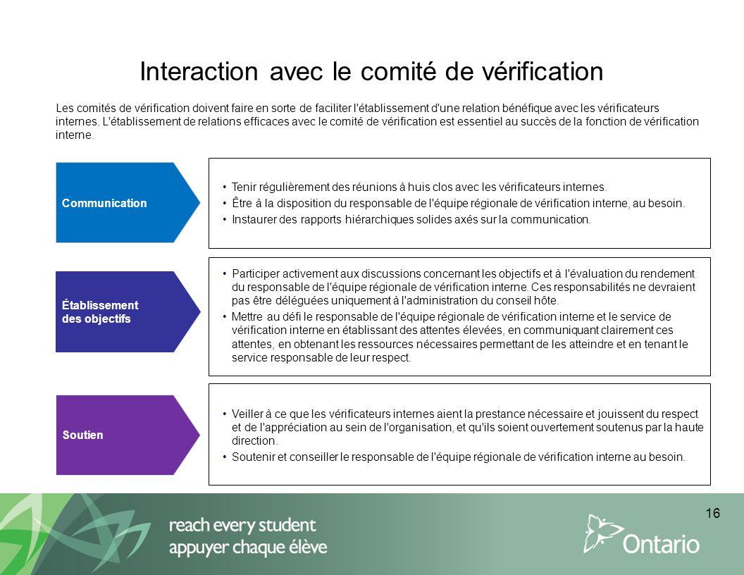 Interaction avec le comité de vérification