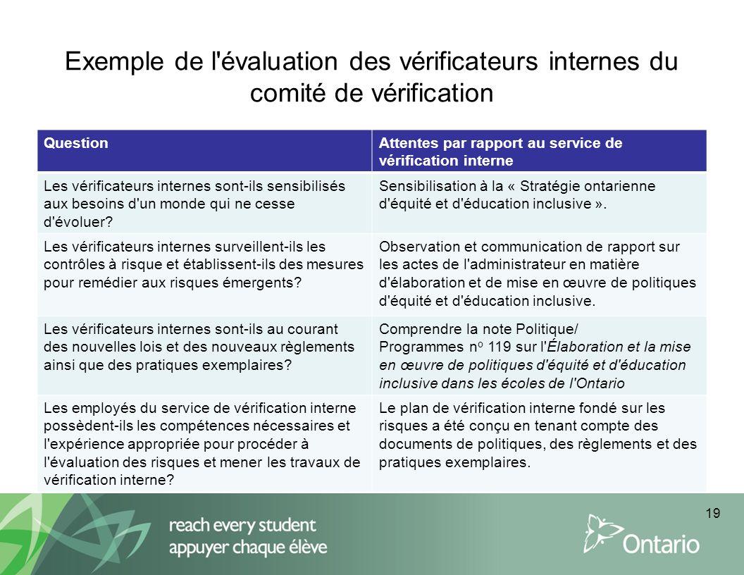 Exemple de l évaluation des vérificateurs internes du comité de vérification