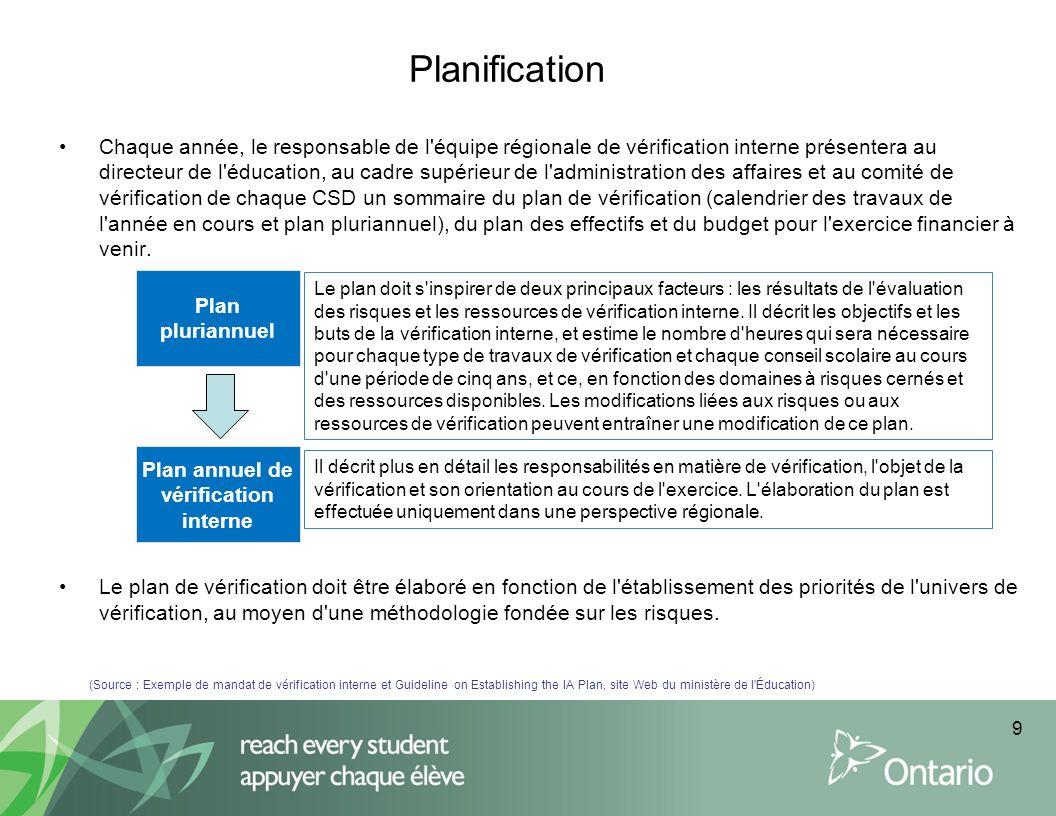 Plan annuel de vérification interne