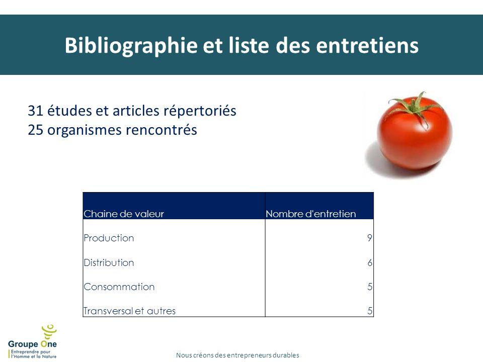 Bibliographie et liste des entretiens