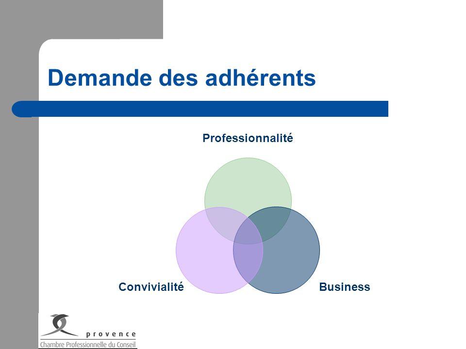 Demande des adhérents Professionnalité Business Convivialité