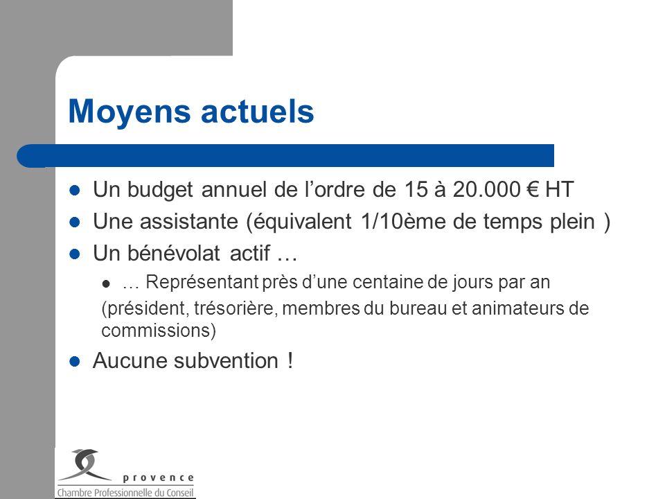 Moyens actuels Un budget annuel de l'ordre de 15 à 20.000 € HT