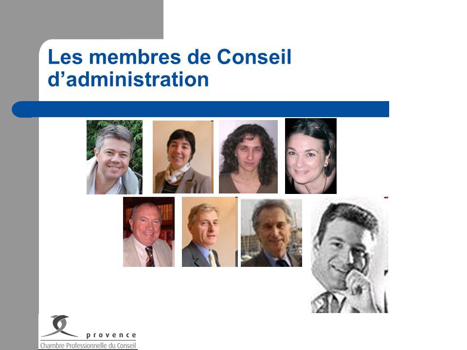 Les membres de Conseil d'administration