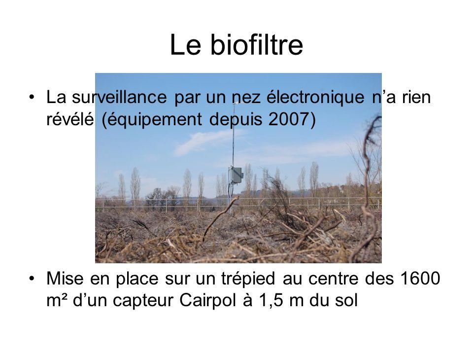 Le biofiltre La surveillance par un nez électronique n'a rien révélé (équipement depuis 2007)