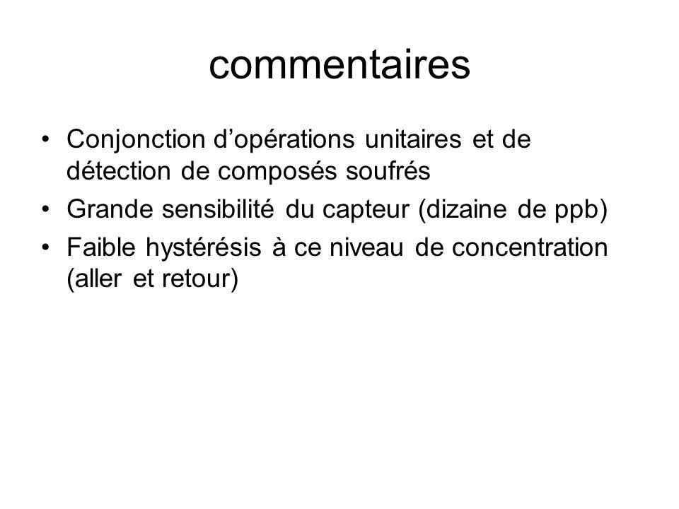 commentaires Conjonction d'opérations unitaires et de détection de composés soufrés. Grande sensibilité du capteur (dizaine de ppb)