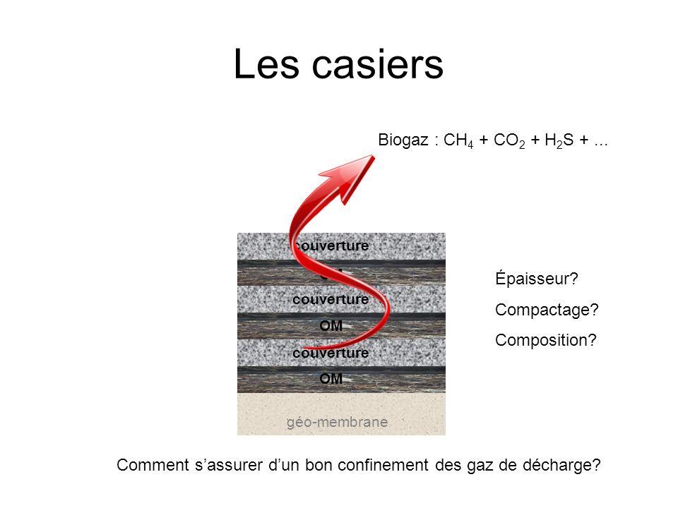 Les casiers Biogaz : CH4 + CO2 + H2S + ... Épaisseur Compactage
