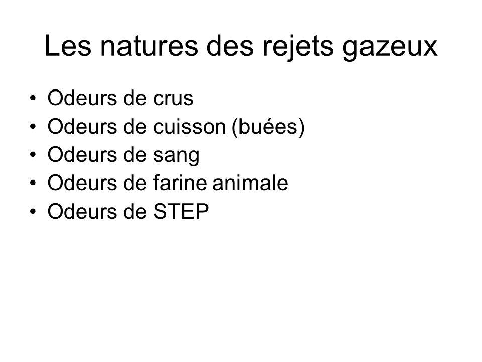 Les natures des rejets gazeux