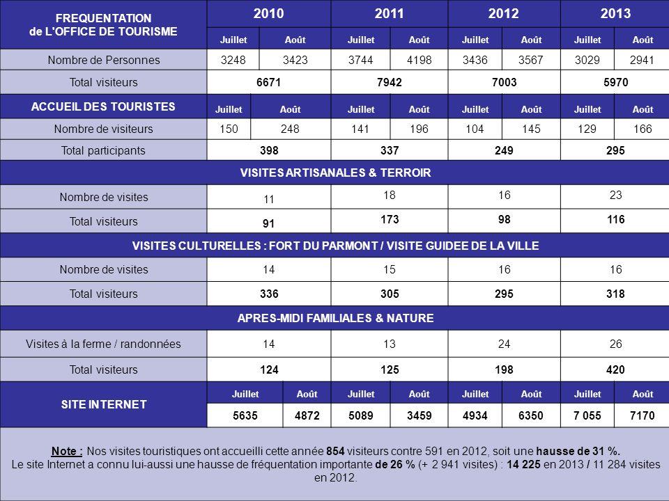 2010 2011 2012 2013 FREQUENTATION de L OFFICE DE TOURISME