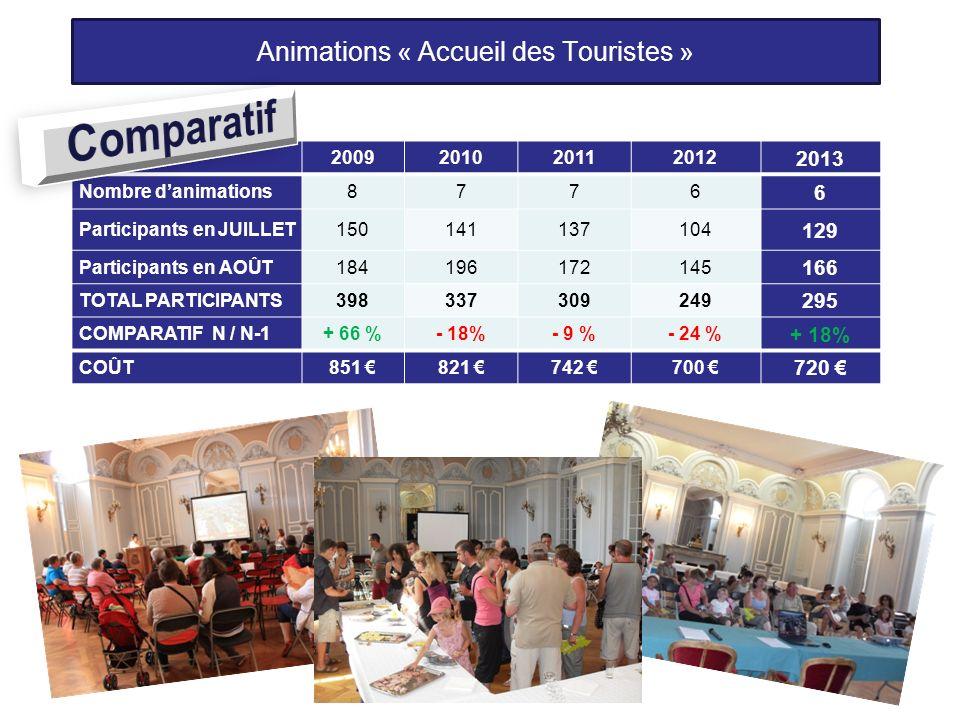 Animations « Accueil des Touristes »