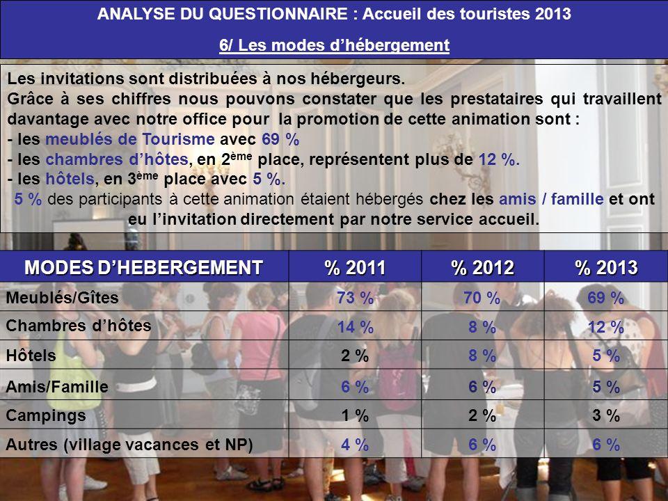 MODES D'HEBERGEMENT % 2011 % 2012 % 2013