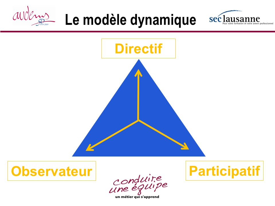 Le modèle dynamique Directif Observateur Participatif