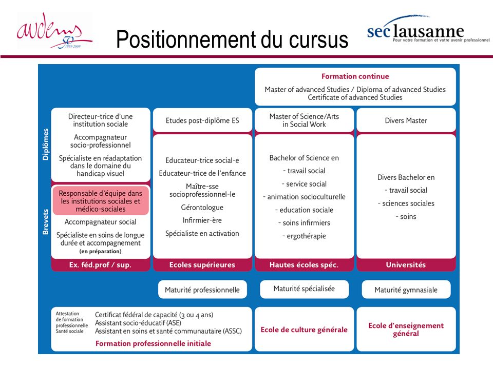 Positionnement du cursus