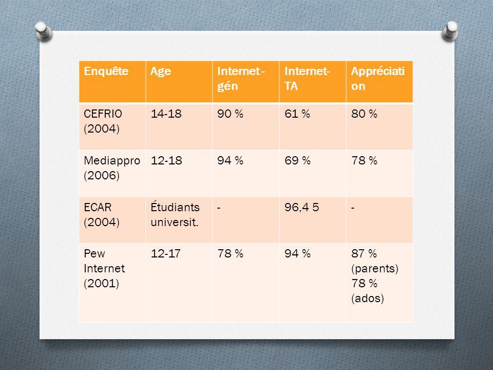 Enquête Age. Internet - gén. Internet- TA. Appréciation. CEFRIO (2004) 14-18. 90 % 61 % 80 %