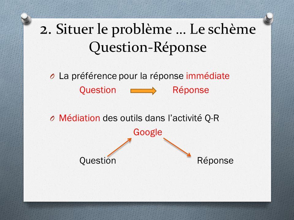 2. Situer le problème … Le schème Question-Réponse