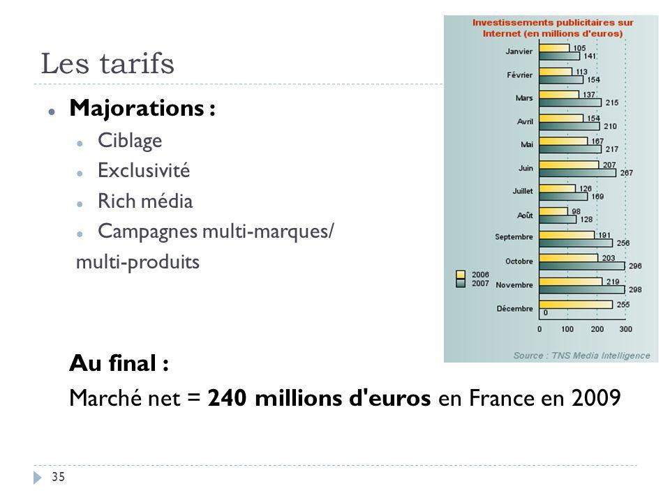 Les tarifs Majorations : Au final :