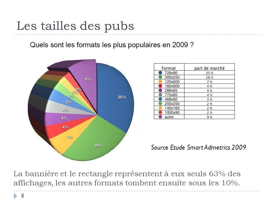 Les tailles des pubs Source Etude Smart Admetrics 2009.