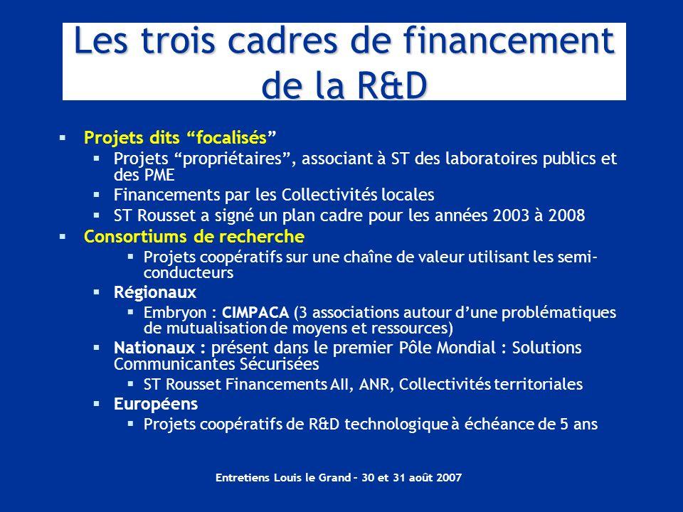 Les trois cadres de financement de la R&D