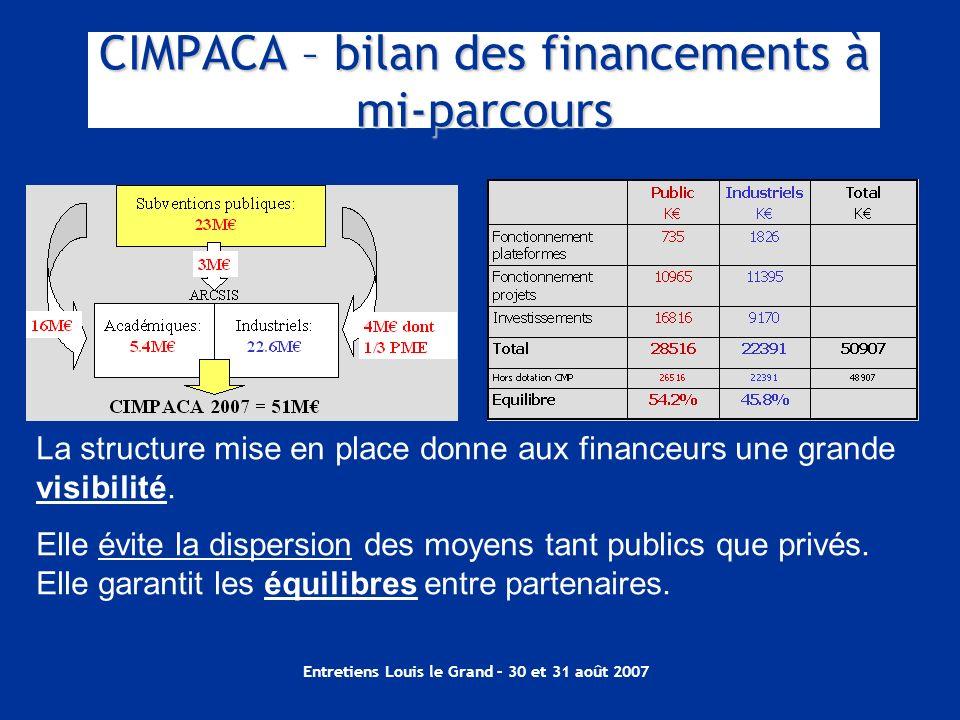CIMPACA – bilan des financements à mi-parcours