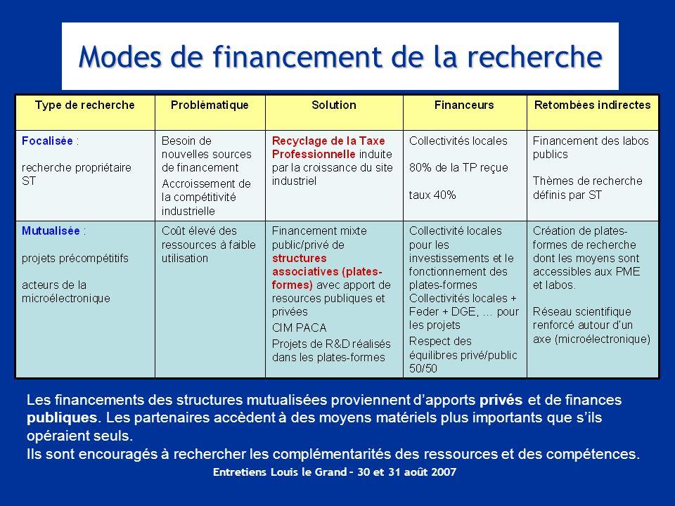 Modes de financement de la recherche
