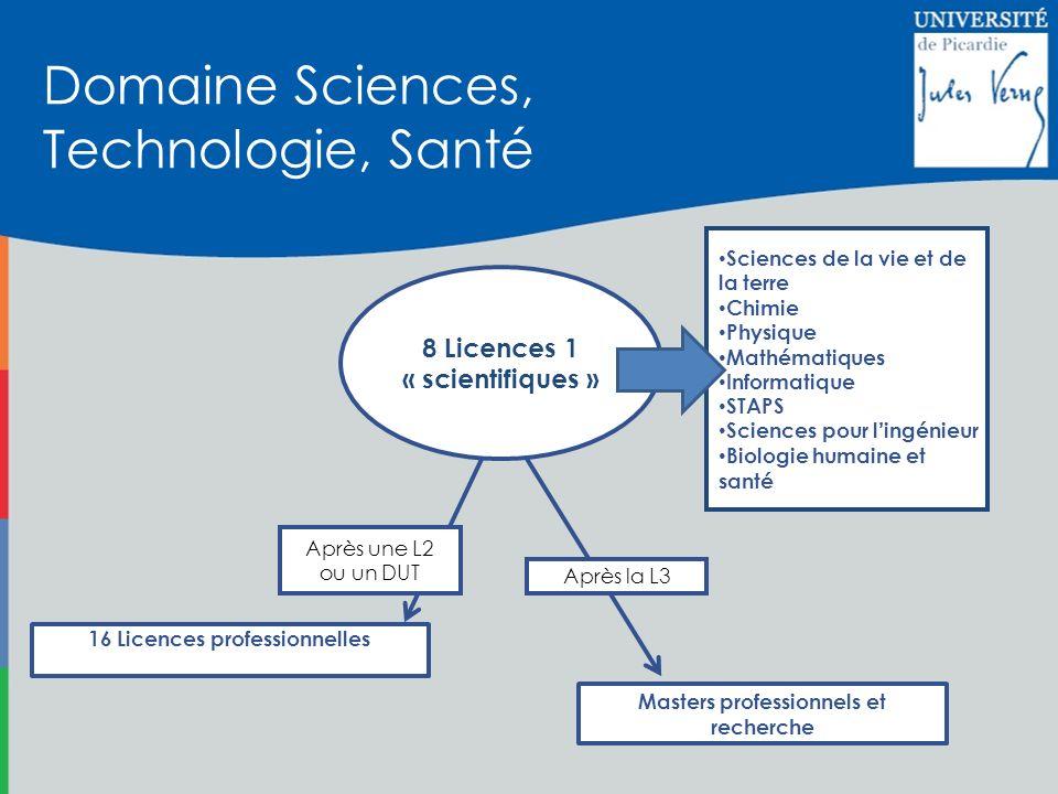 Domaine Sciences, Technologie, Santé