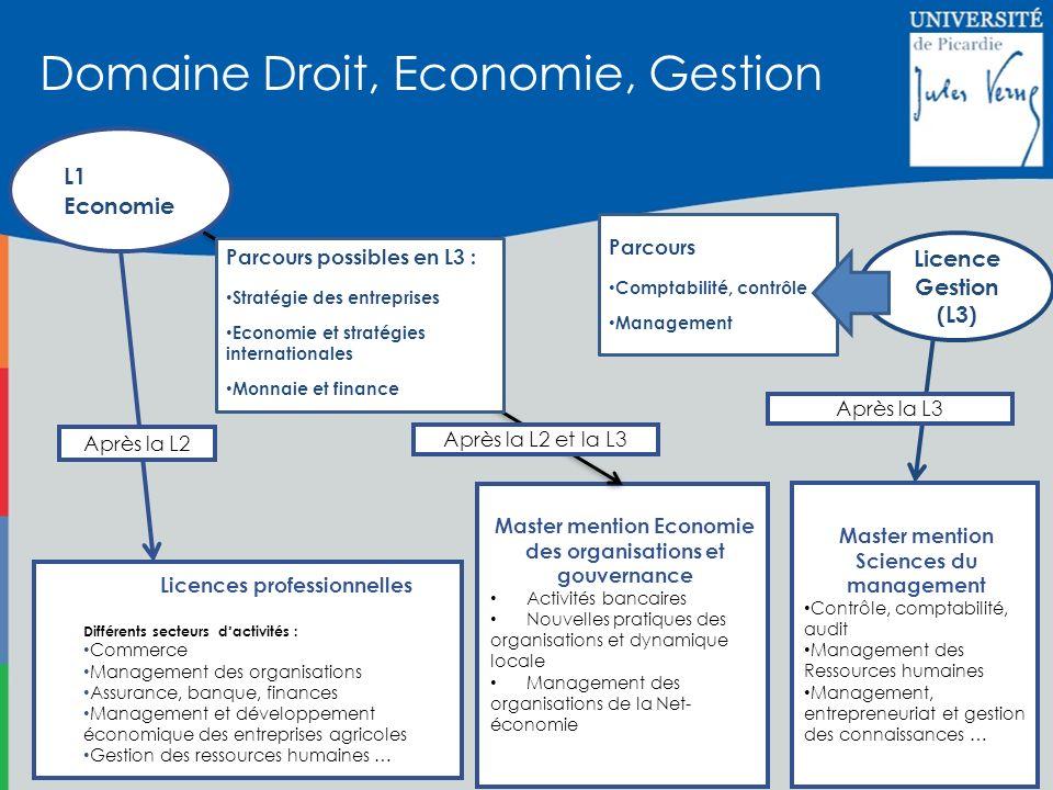 Domaine Droit, Economie, Gestion